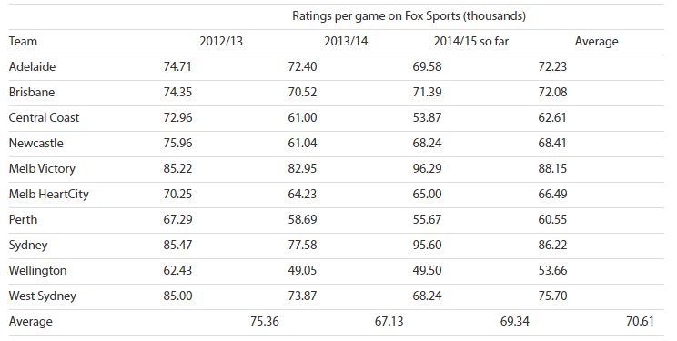 fox sports graph - ratings